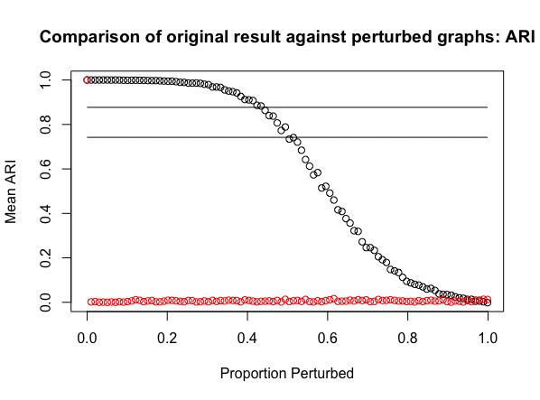 perturbR – Gates Research Group